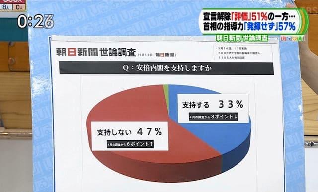 コロナ対策の支持率を印象操作したグラフ-NHK