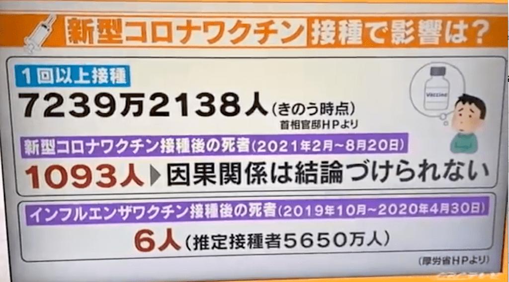 コロナワクチン接種後の死亡者数