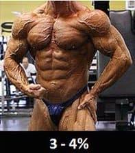 体脂肪率1桁前半(3〜4%)の男性