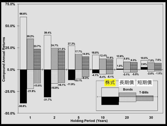 債券には投資しない? | 人類史投資法 | 人類史投資法 ×「つみたてNISA」
