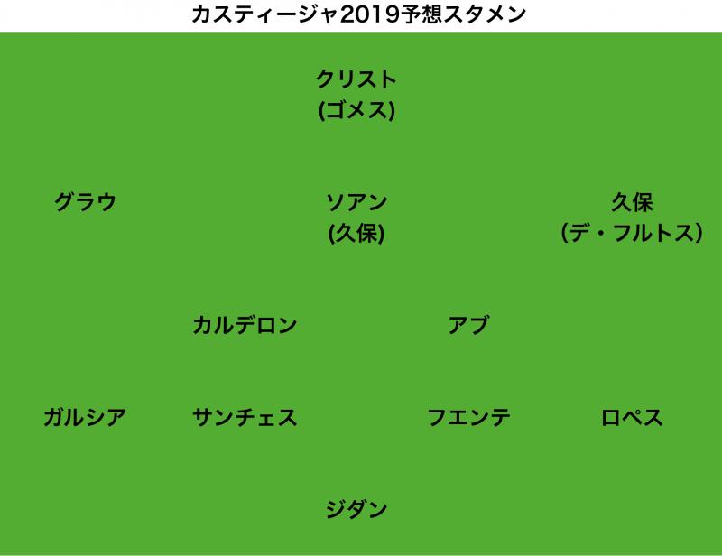 カスティージャ2019予想スタメン