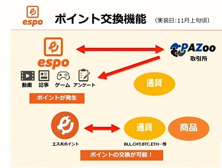 espo(エスポ)ポイントの仮想通貨取引
