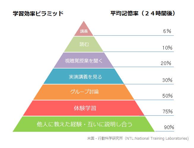 学習効率ピラミッド