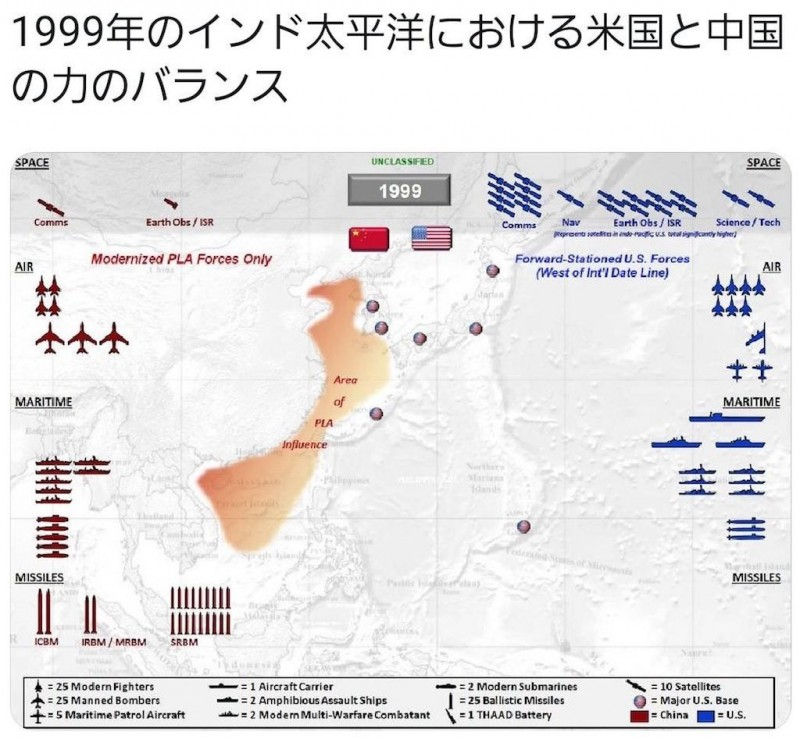 インド太平洋において、米国と中国の軍事力を比較した図1999年
