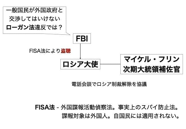 ロシアゲート相関図(FBIとロシア大使、マイケルフリン)