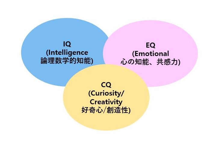 IQ・EQ・CQ