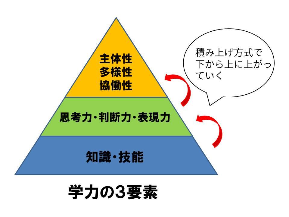 21世紀型学力の図