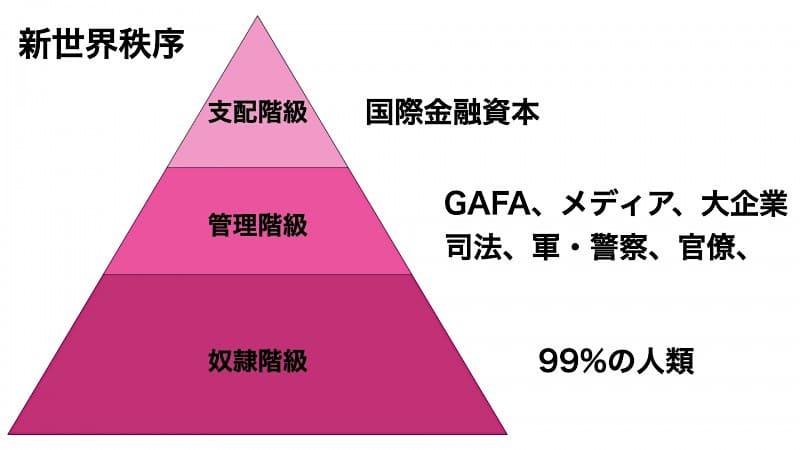新世界秩序-ピラミッド型新階級社会