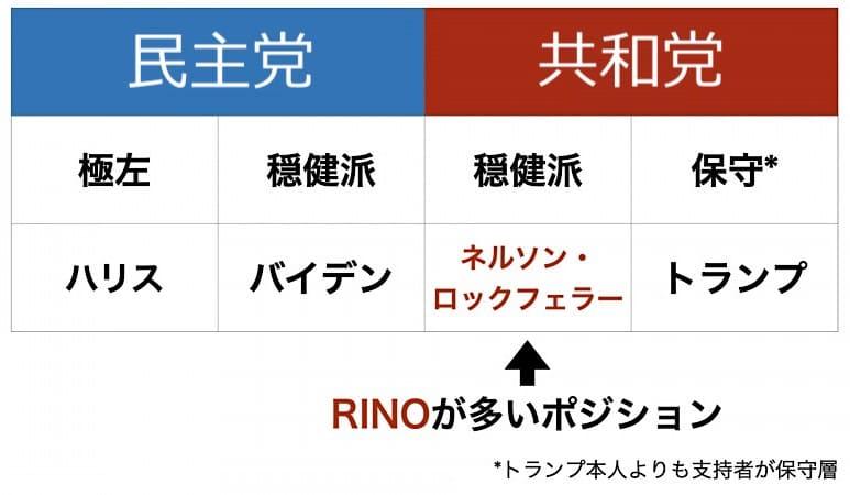 RINOのポジション