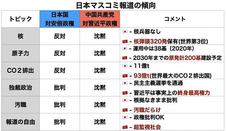 日本マスメディア=中国プロパガンダ機関