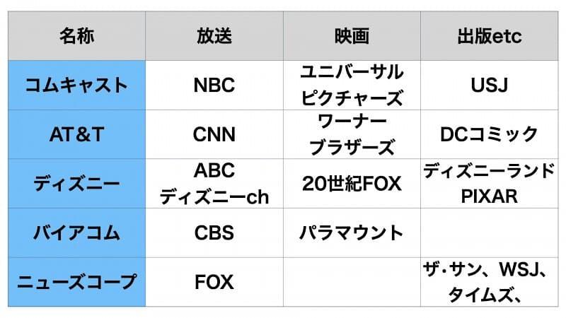 ディズニーなどによるメディアコングロマリットの例