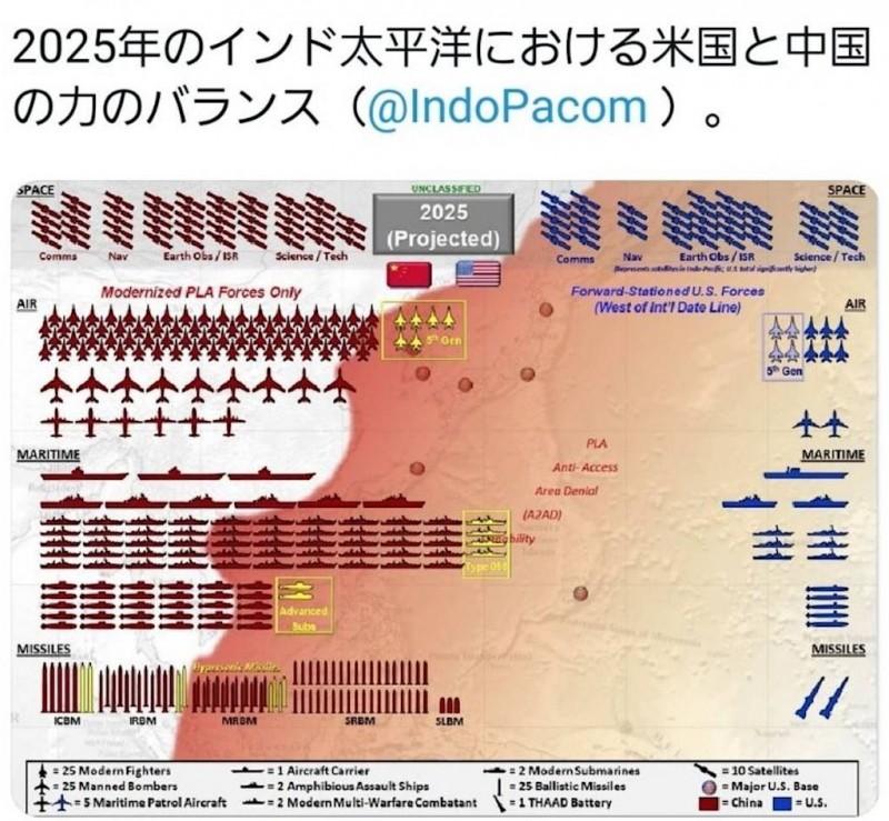 インド太平洋において、米国と中国の軍事力を比較した図2025年
