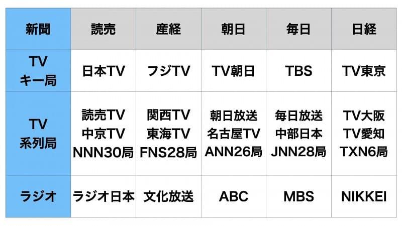 日本メディア資本関係