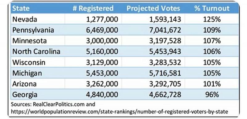 投票率100%ソース - アメリカ大統領選挙