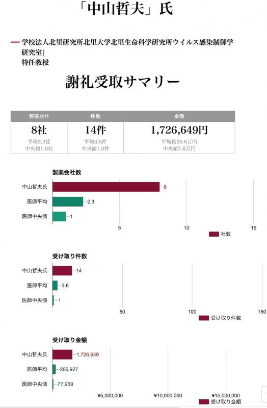 中山哲夫氏への製薬会社の献金