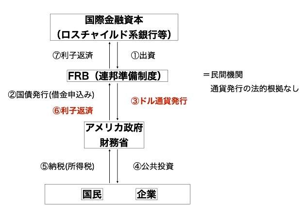 FRBのドル通貨発行権/国際金融資本