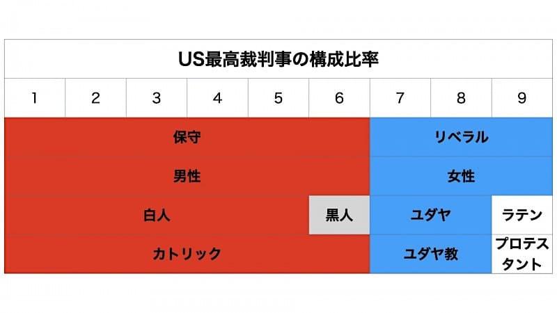 アメリカ最高裁判事構成(保守vsリベラル)