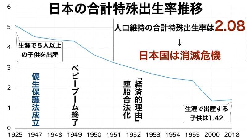日本の合計特殊出生率推移