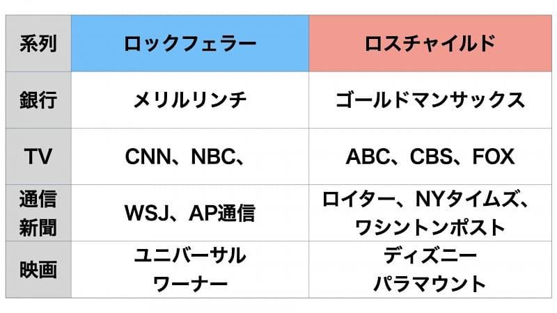 国際金融資本(ディープステート))によるメディア支配構造