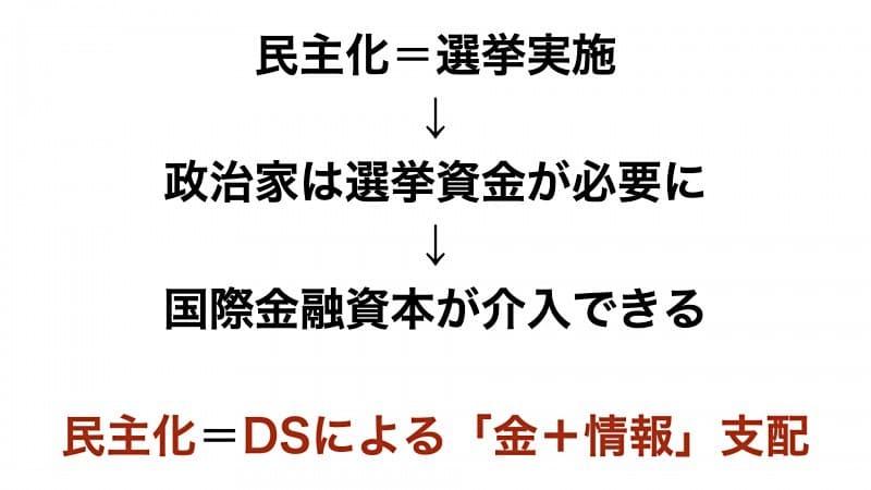 民主化は、ディープステートによる金・情報支配の始まり
