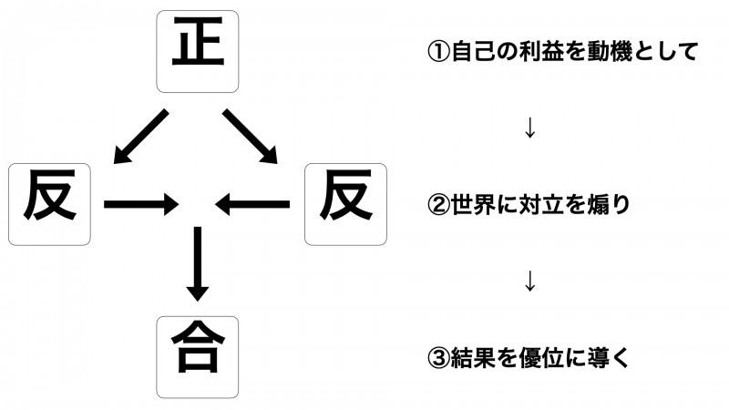 ディープステートの手口:弁証法(正反合)