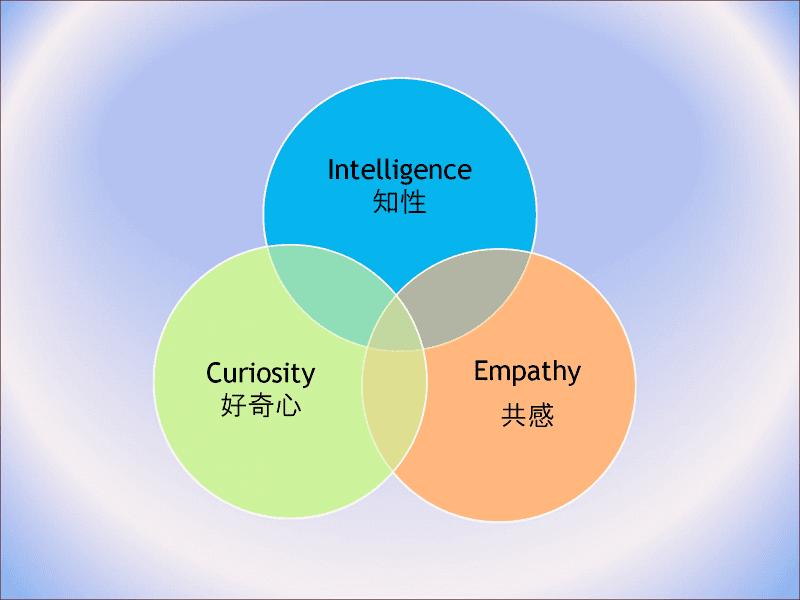IQ(知能指数) EQ(感情指数) CQ(創造性指数)のバランス