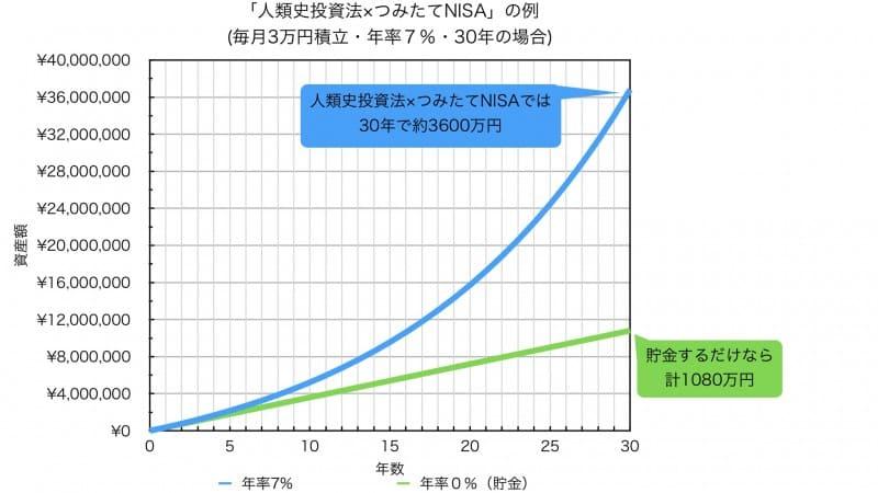 毎月3万円積立年率7%30年