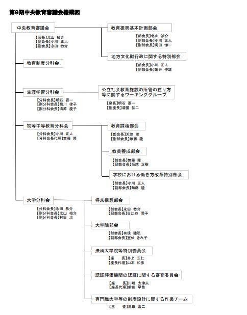 中教審組織図