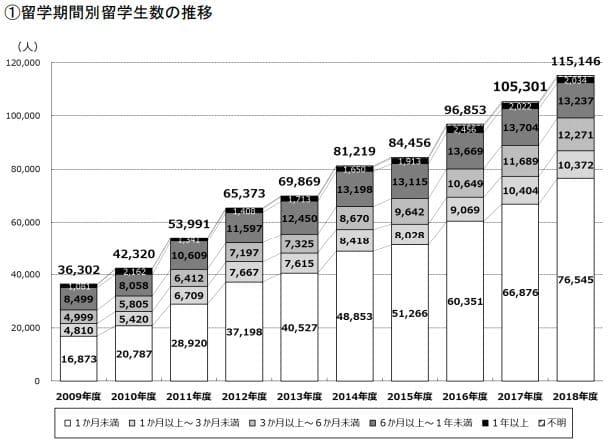 日本人の留学生数