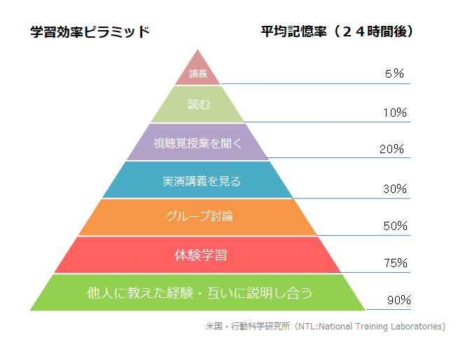 学習能率ピラミッド