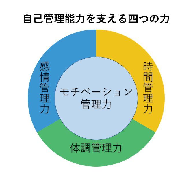 自己管理能力を支える四つの力