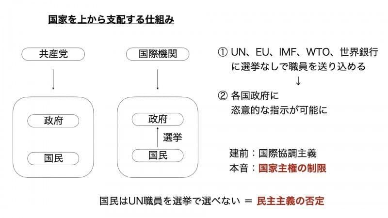 ディープステートの手口:国際機関を乗っ取り国家主権の制限(民主主義の否定)