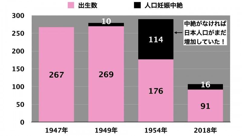 日本出生・人口妊娠中絶推移