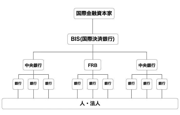 BIS国際金融支配構造