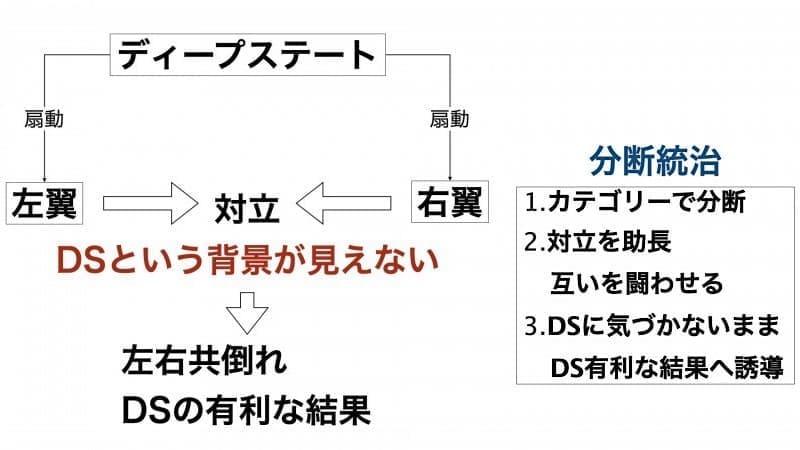 ディープステートによる分断統治の概念図